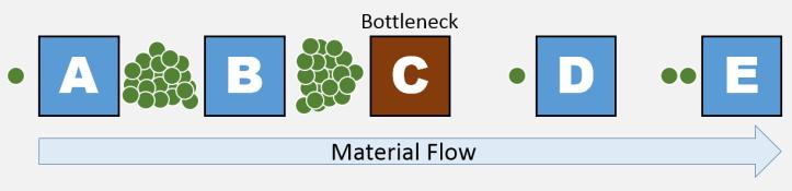 Jam of material before a bottleneck