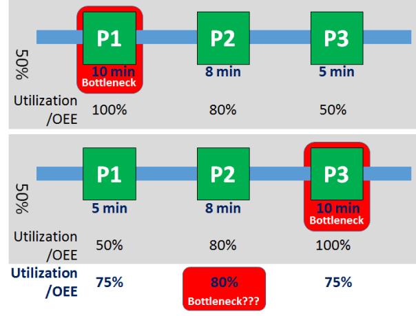 Failure of OEE to detect shifting bottlenecks