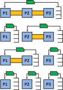 Kanban Loop options for three Processes