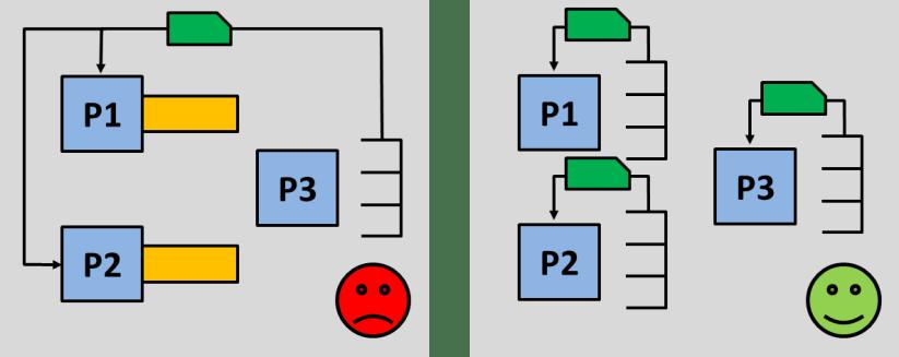 Merging Material Flows