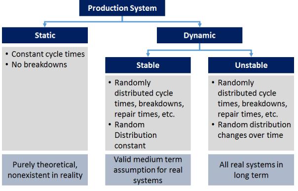 Classes of production systems for bottleneck behavior