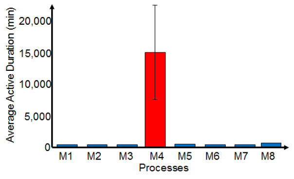 Results of an Average Active Period Bottleneck Detection