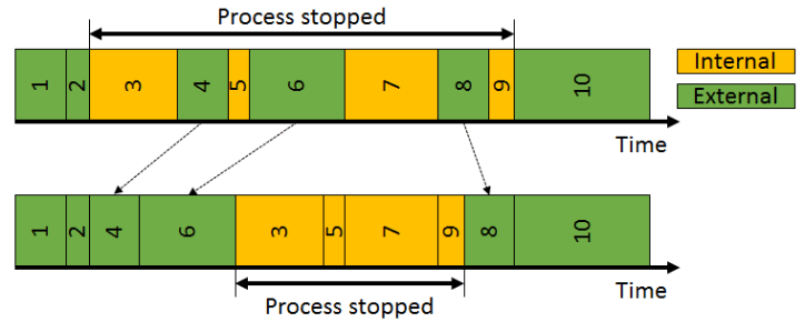 SMED Step 3