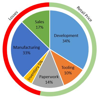 Maybach Cost Structure Estimate | AllAboutLean com