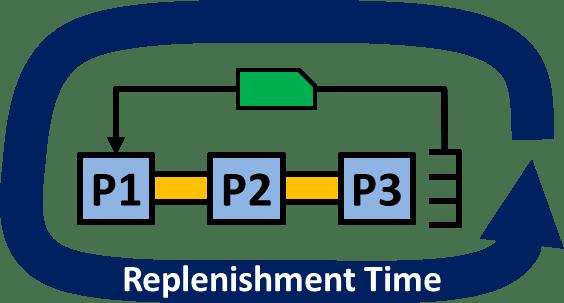 Replenishment Time