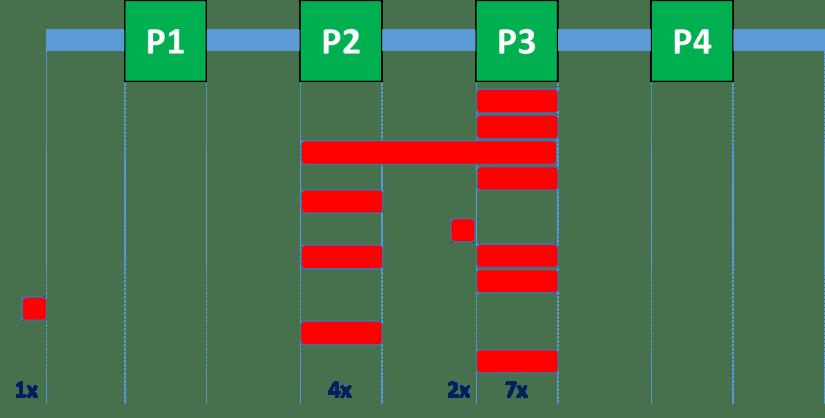 Summary of bottleneck observations
