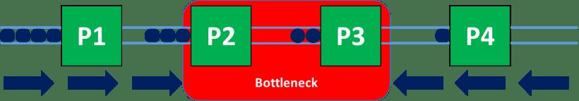 Two sequential bottlenecks