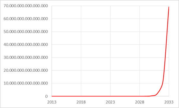 Exponential Trend of Page Views per Day for AllAboutlean.com