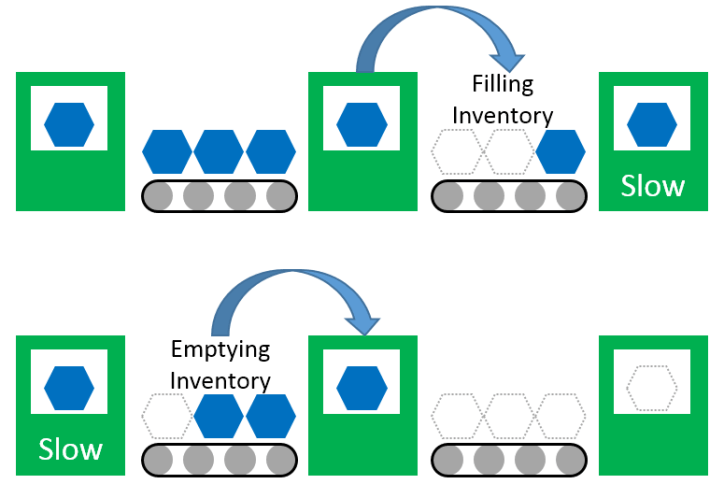 Filling and emptying inventory