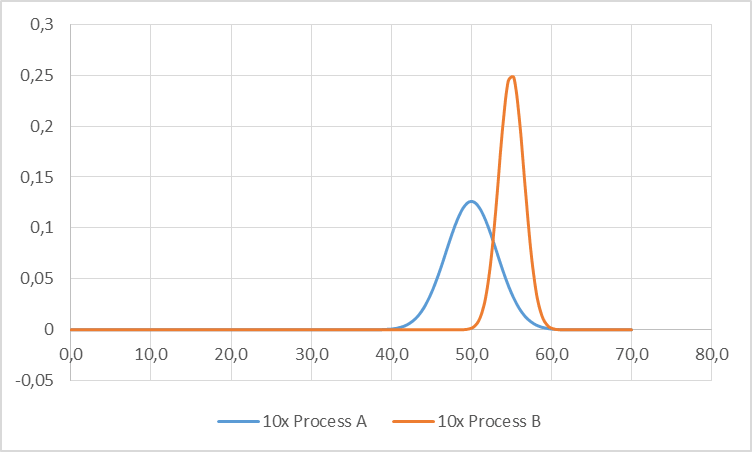Graph with sum of ten distributions