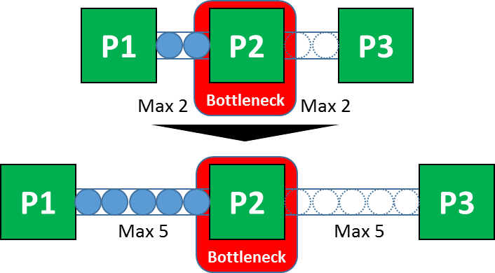 Bottleneck Decoupling