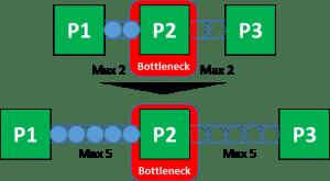 Bottleneck Decoupling