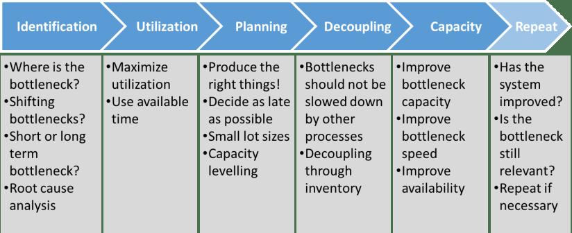 Bottleneck management