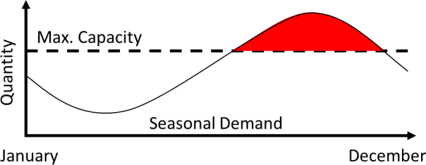 Generic Seasonal Demand Curve