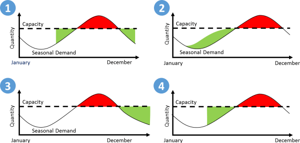 Four examples on how to cope with seasonal demand