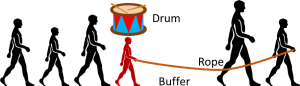 Drum Buffer Rope for People