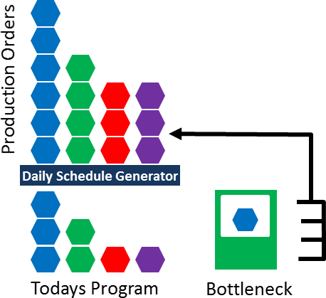 Daily Production Schedule