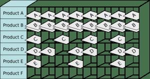 Diagram of a Heijunka box.