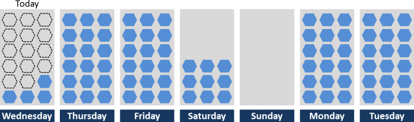 Production Schedule Matching Capacity