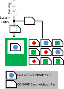 CONWIP system with Cards