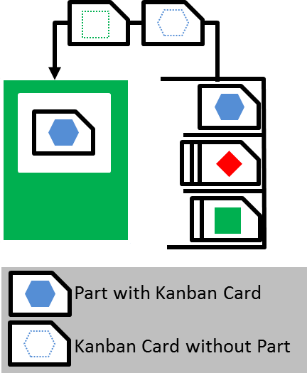 Kanban System with Cards