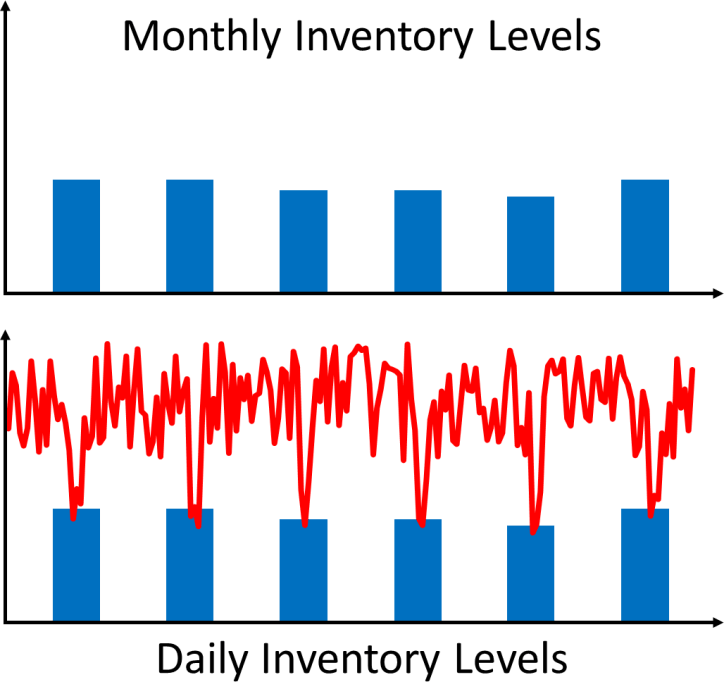 Monthly and Daily Inventory Levels