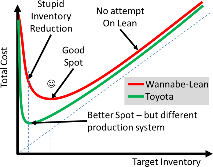 Average and Lean Cost Graphs