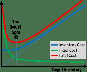 Optimální velikost zásob