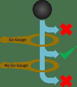 Go/no go Gauge