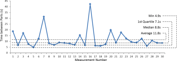 Cycle time graph with Numbers