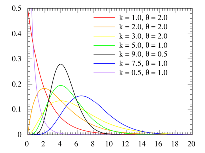 Different Gamma distributions