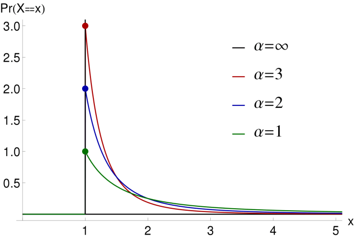 Different Pareto Distributions