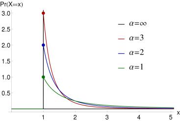 Different Pareto Distributions
