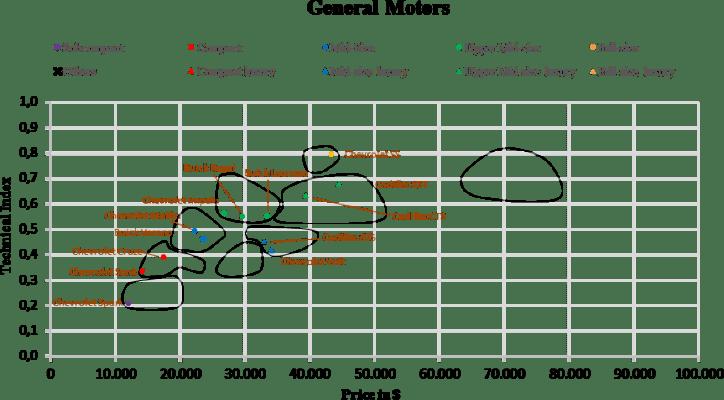 US Automotive Market Segmentation GM