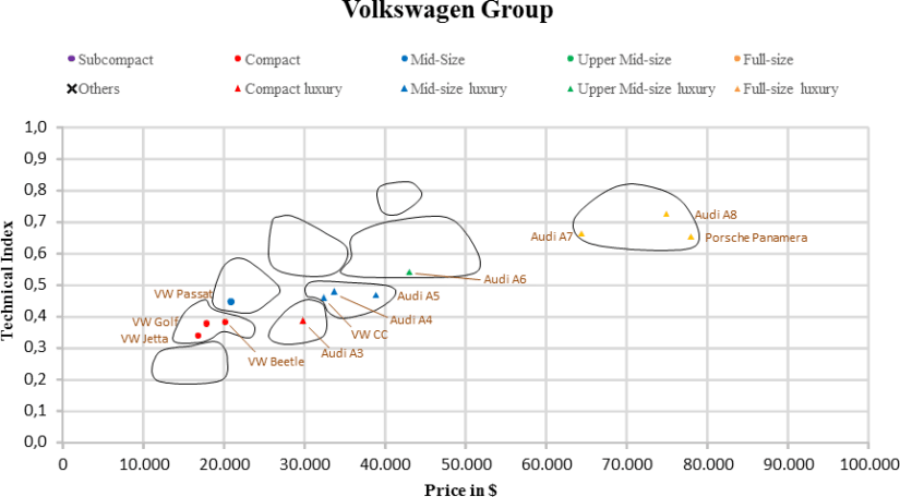 US Automotive Market Segmentation VW