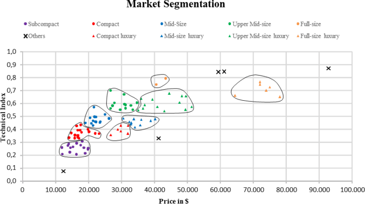 US Automotive Market Segmentation