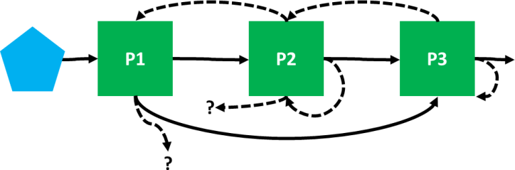 Administration Irregular Flow