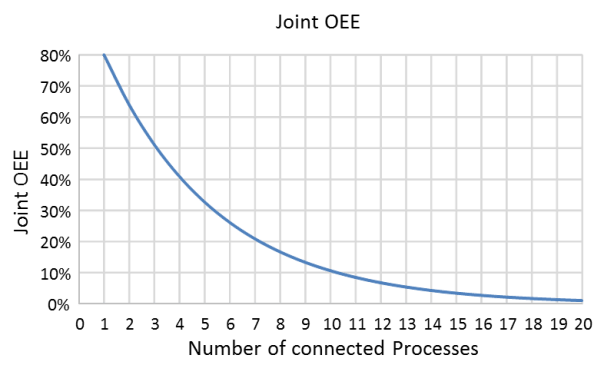 OEE for connected processes
