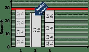 Line Balancing Parallel Process Alternative