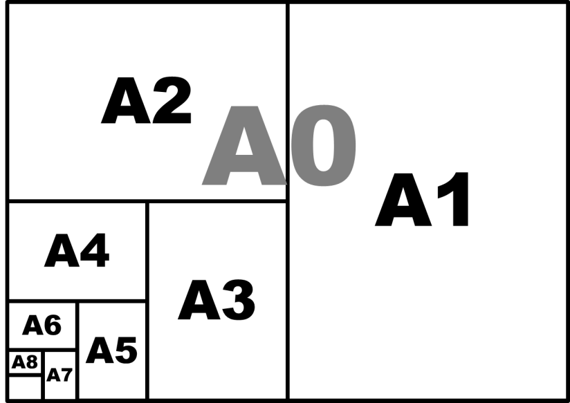 Standard ISO paper sizes
