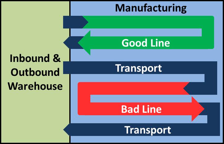 Line Layout Big Picture Loop