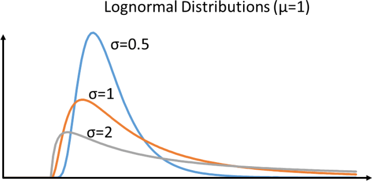 Examples of different Lognormal Distributions