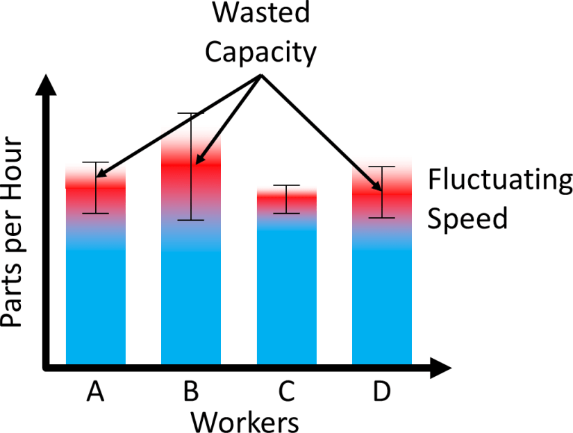 Wasted Capacity variable Speed Rabbit Chase