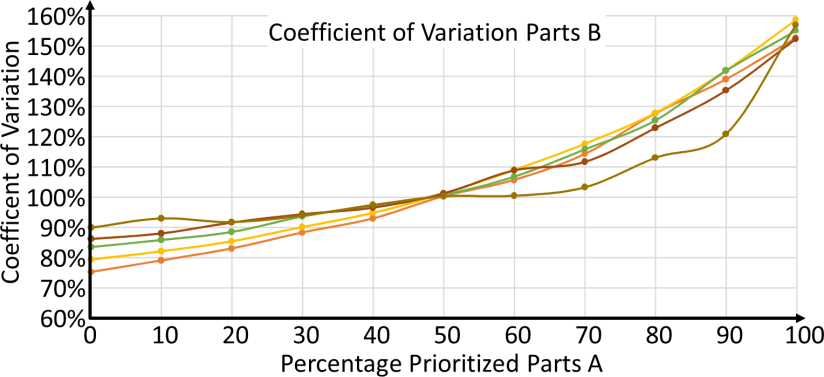 Prioritized System Coefficient of Variation B Parts