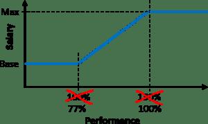 Performance Based Salary New 100