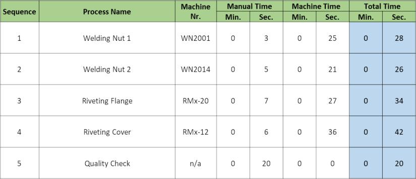 Production Capacity Sheet Processes