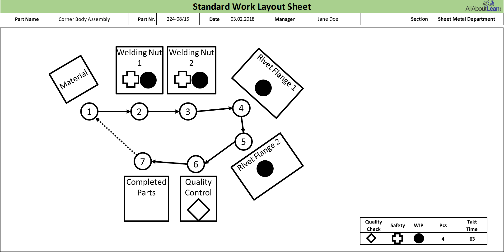 Toyota Standard Work Layout Example