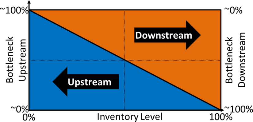 Bottleneck Direction Inventory Theory