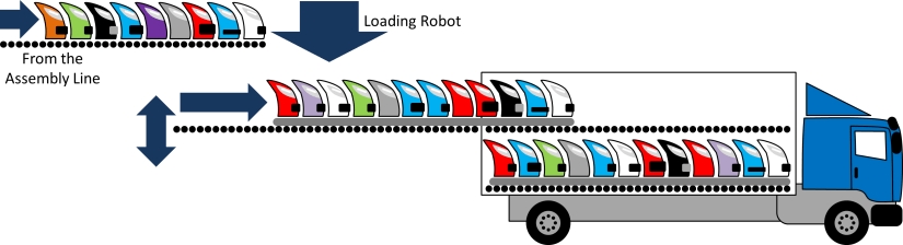 Hyundai Mobis Truck Loading