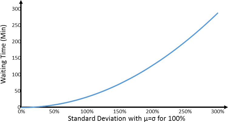 Standard Deviation and Waiting Time according to Kingman